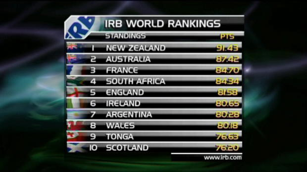 IRB - All Blacks bleiben an der Spitze